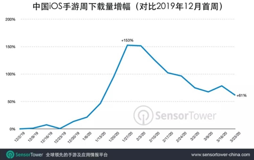 iOS game downloads in China up by 67% in March compared with December-cnTechPost