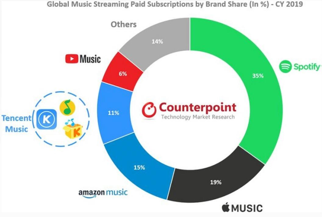 Apple was 2nd largest music streaming service provider last year-cnTechPost