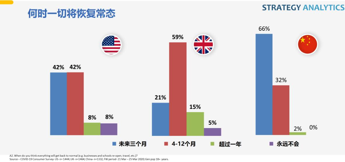 37% of Chinese consumers delay new phone purchases due to Covid-19-cnTechPost